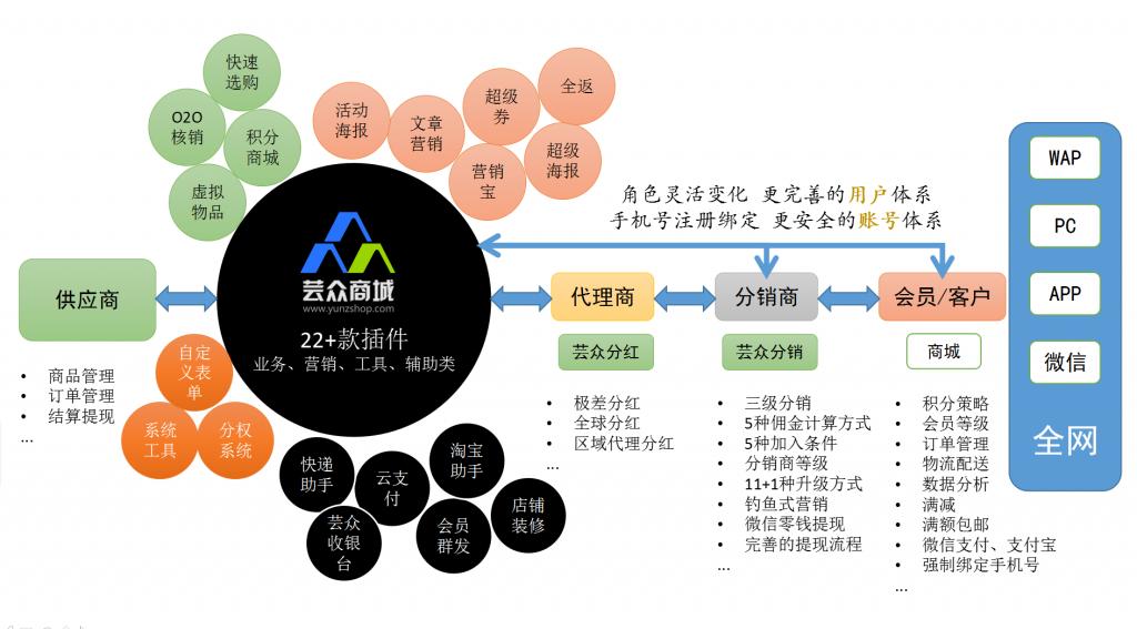 芸众商城1.78-全网分销专家微信微赞通用模块下载